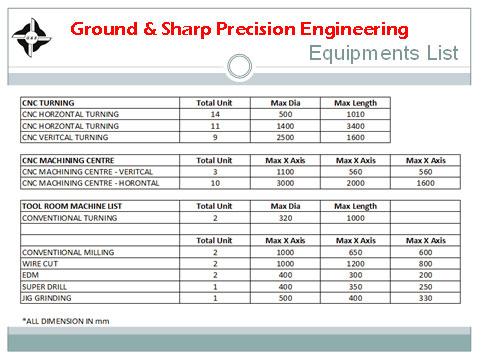 Ground & sharp Equipment List